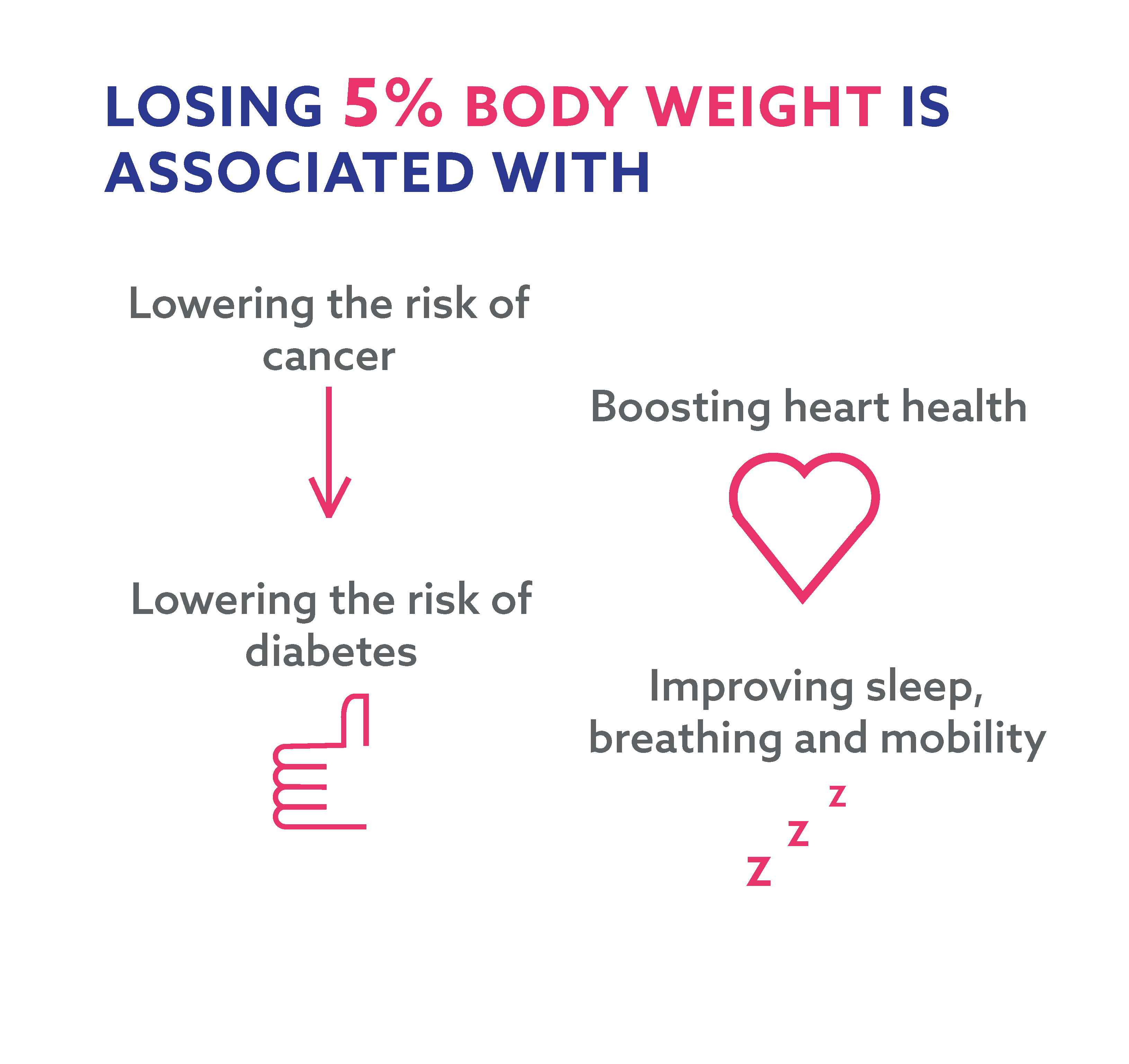 Losing 5% body weight infographic