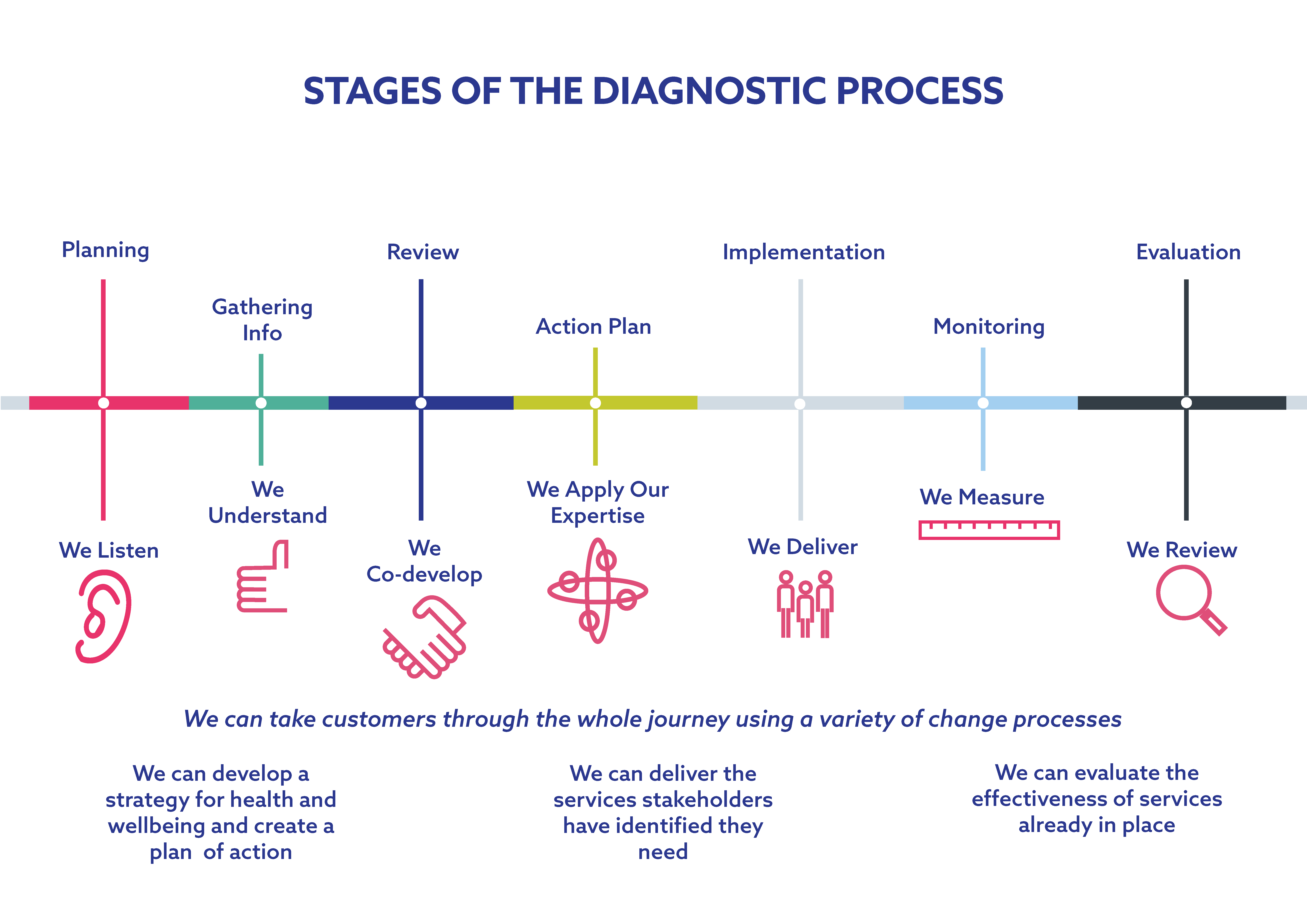 Stages of the Diagnostic Process