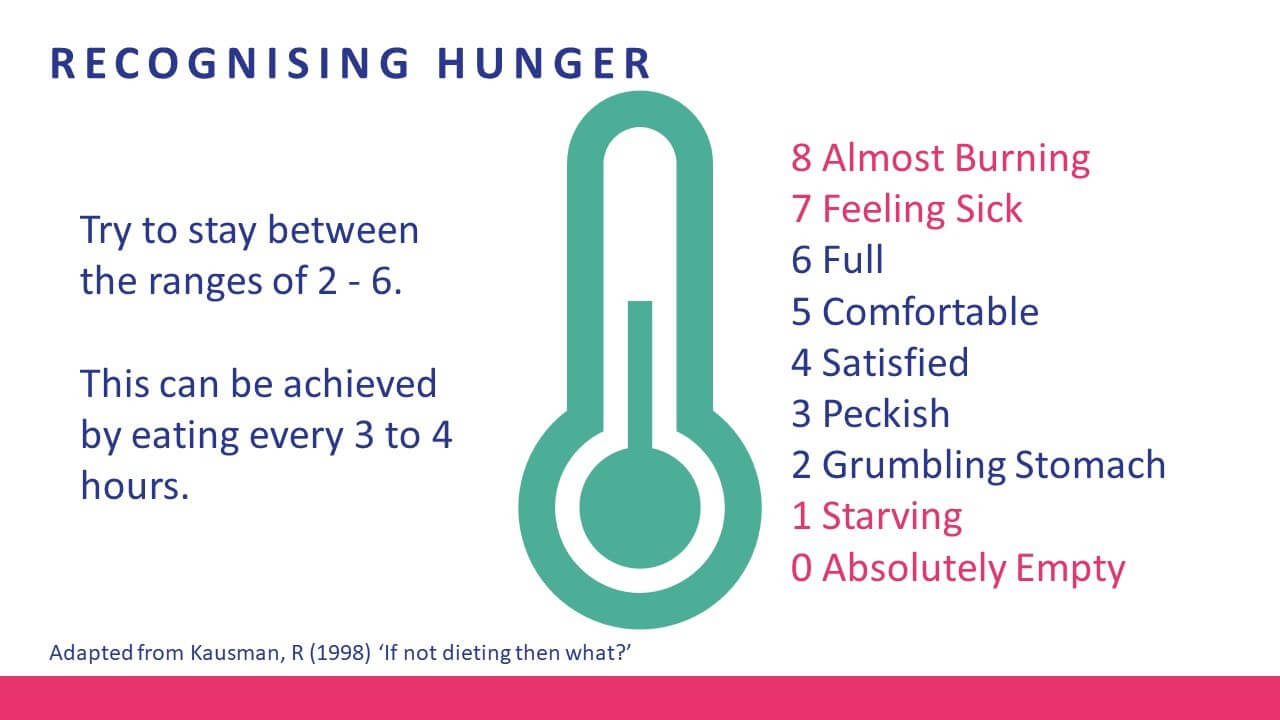 Recognising hunger infographic